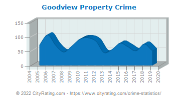 Goodview Property Crime