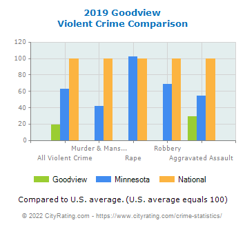 Goodview Violent Crime vs. State and National Comparison