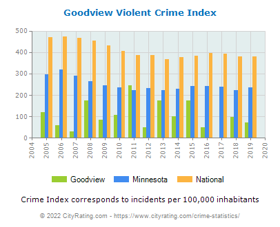 Goodview Violent Crime vs. State and National Per Capita
