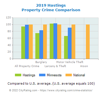 Hastings Property Crime vs. State and National Comparison