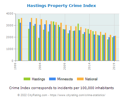 Hastings Property Crime vs. State and National Per Capita