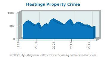 Hastings Property Crime