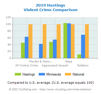 Hastings Violent Crime vs. State and National Comparison