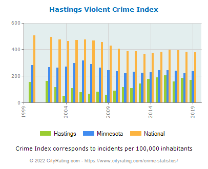 Hastings Violent Crime vs. State and National Per Capita