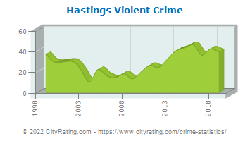Hastings Violent Crime