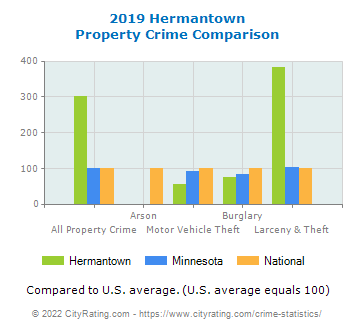 Hermantown Property Crime vs. State and National Comparison