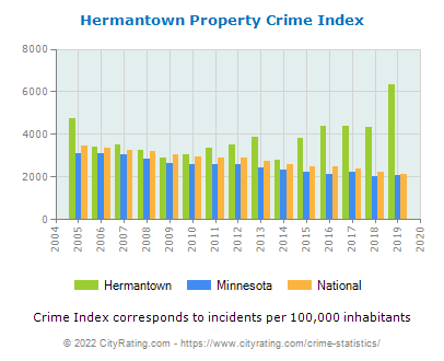 Hermantown Property Crime vs. State and National Per Capita