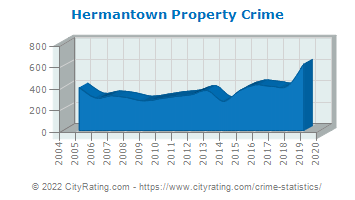Hermantown Property Crime