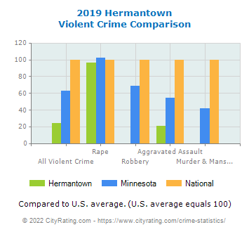 Hermantown Violent Crime vs. State and National Comparison