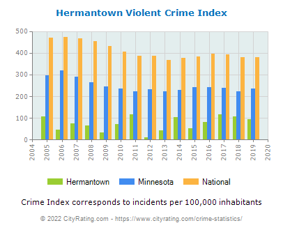 Hermantown Violent Crime vs. State and National Per Capita