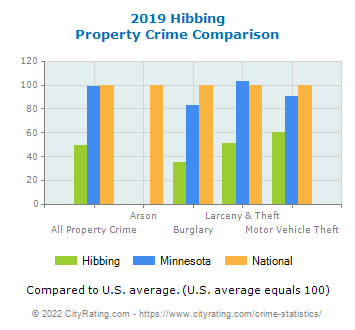 Hibbing Property Crime vs. State and National Comparison
