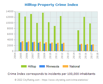 Hilltop Property Crime vs. State and National Per Capita