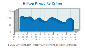 Hilltop Property Crime