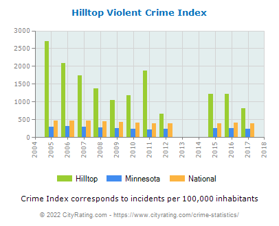 Hilltop Violent Crime vs. State and National Per Capita