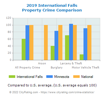 International Falls Property Crime vs. State and National Comparison