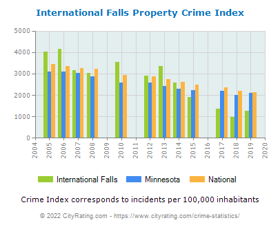 International Falls Property Crime vs. State and National Per Capita