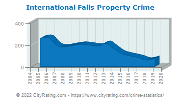 International Falls Property Crime