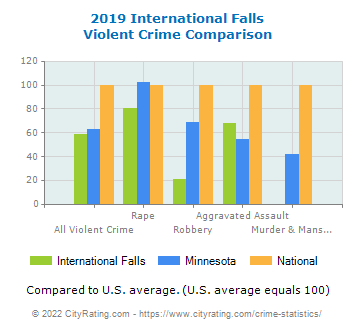 International Falls Violent Crime vs. State and National Comparison