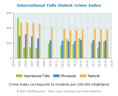International Falls Violent Crime vs. State and National Per Capita