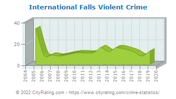 International Falls Violent Crime
