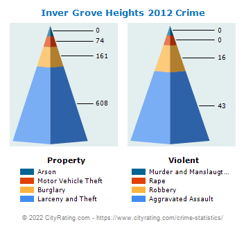 Inver Grove Heights Crime 2012