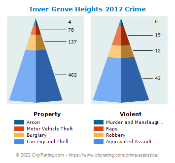 Inver Grove Heights Crime 2017