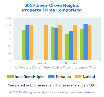 Inver Grove Heights Property Crime vs. State and National Comparison