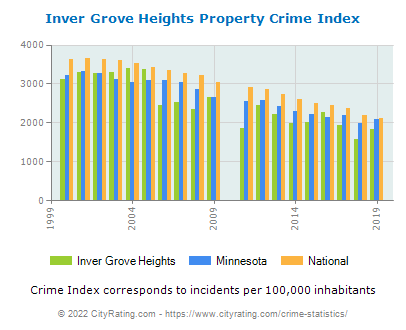 Inver Grove Heights Property Crime vs. State and National Per Capita