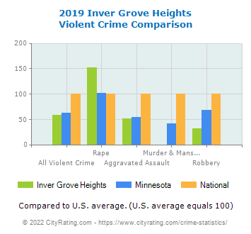 Inver Grove Heights Violent Crime vs. State and National Comparison