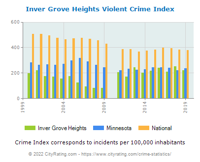 Inver Grove Heights Violent Crime vs. State and National Per Capita