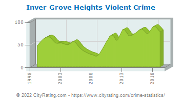 Inver Grove Heights Violent Crime