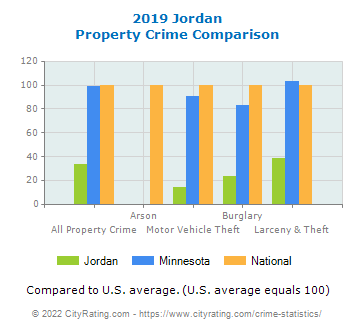 Jordan Property Crime vs. State and National Comparison