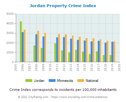 Jordan Property Crime vs. State and National Per Capita