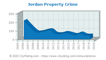 Jordan Property Crime