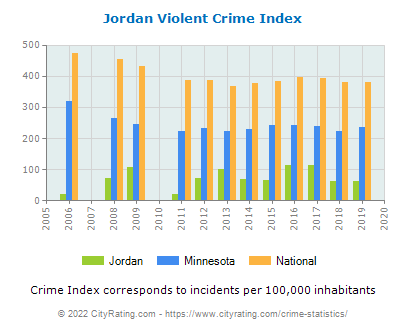 Jordan Violent Crime vs. State and National Per Capita