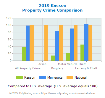 Kasson Property Crime vs. State and National Comparison