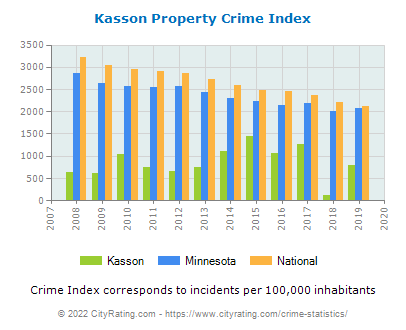 Kasson Property Crime vs. State and National Per Capita
