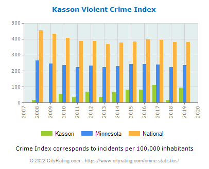 Kasson Violent Crime vs. State and National Per Capita