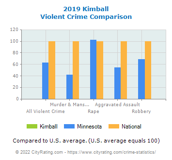 Kimball Violent Crime vs. State and National Comparison