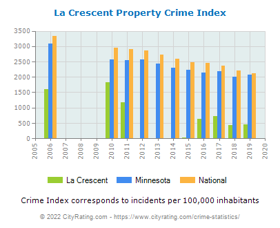 La Crescent Property Crime vs. State and National Per Capita