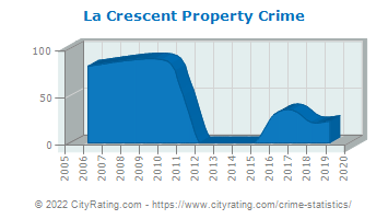 La Crescent Property Crime
