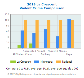 La Crescent Violent Crime vs. State and National Comparison