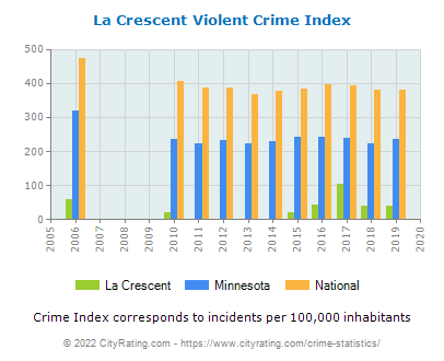 La Crescent Violent Crime vs. State and National Per Capita