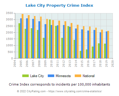 Lake City Property Crime vs. State and National Per Capita