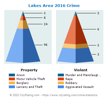 Lakes Area Crime 2016