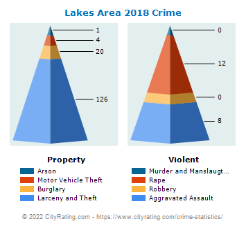 Lakes Area Crime 2018