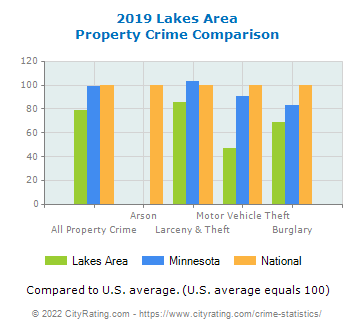 Lakes Area Property Crime vs. State and National Comparison