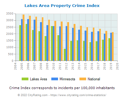 Lakes Area Property Crime vs. State and National Per Capita