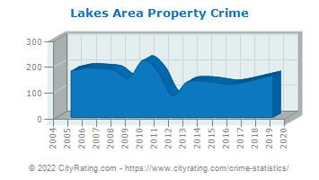 Lakes Area Property Crime