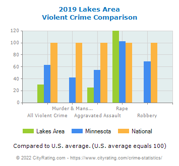 Lakes Area Violent Crime vs. State and National Comparison